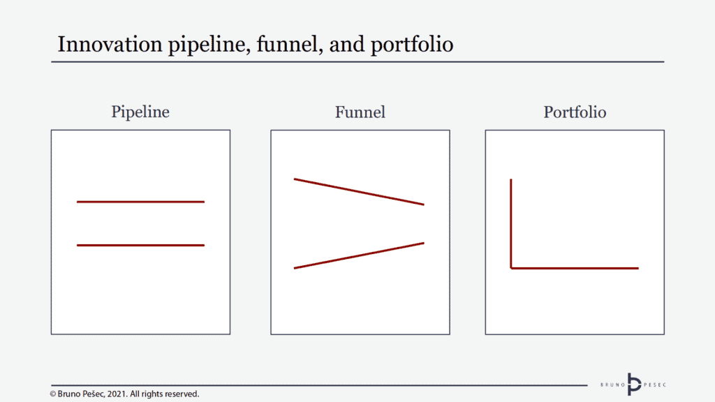 Innovation pipeline, funnel, and portfolio. © Bruno Pešec, 2021.