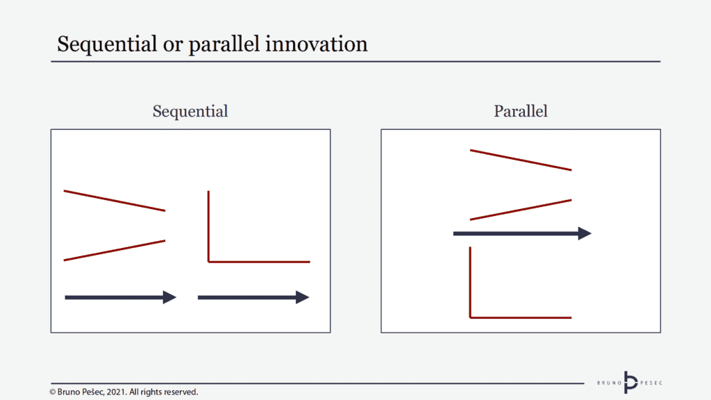 Sequential or parallel innovation. © Bruno Pešec, 2021.